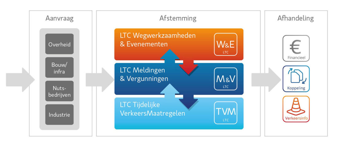 LTC Platform